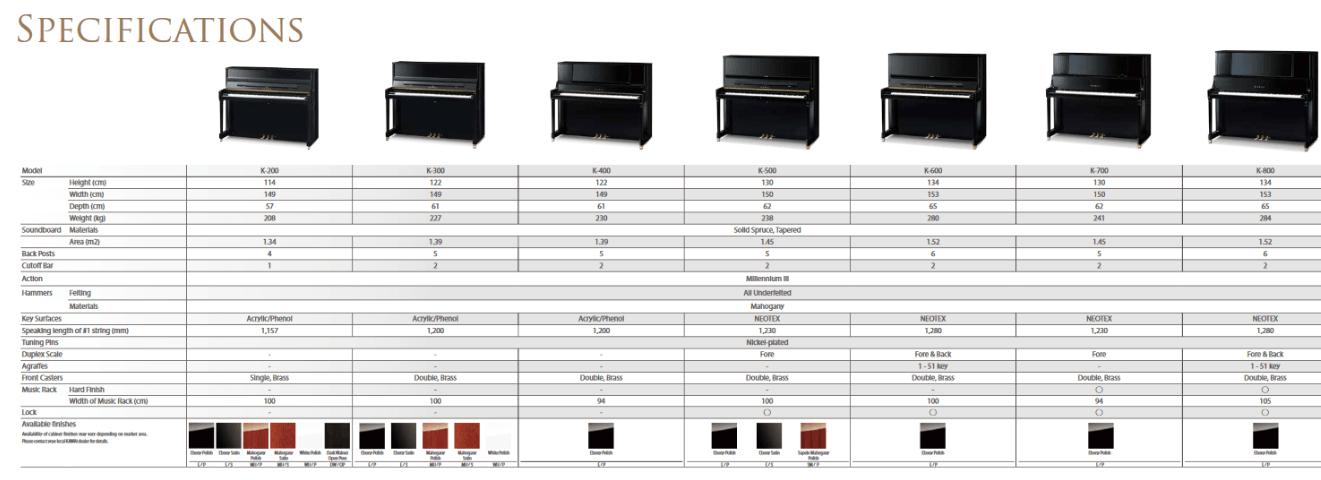 KAWAI K200 specifikacije
